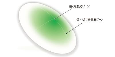 MultifocalO2 M